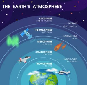 layers of the earths atmosphere space diving